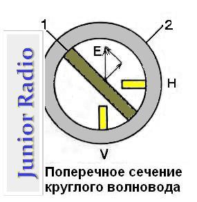 Как сделать круговой конвертер из линейного 77
